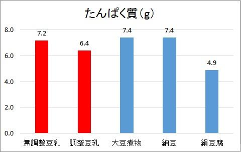 たんぱく質グラフ2