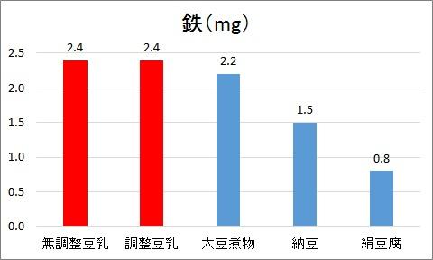 鉄グラフ2