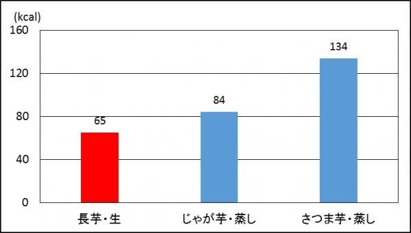 %e8%8a%8b%e9%a1%9e%e3%82%b0%e3%83%a9%e3%83%95