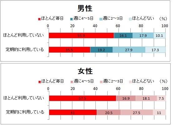 主食・主菜・副菜利用グラフ